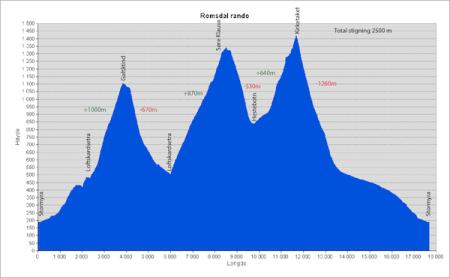 NY PERS: 2500 høydemeter og tre fjell er en real utfordring for vanlige toppturentusiaster. Men ingen umulighet.
